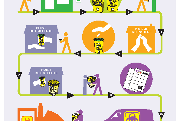 DASTRI-Affiche filière